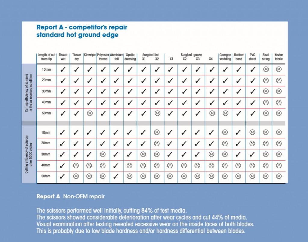 reportA-competitor-repair