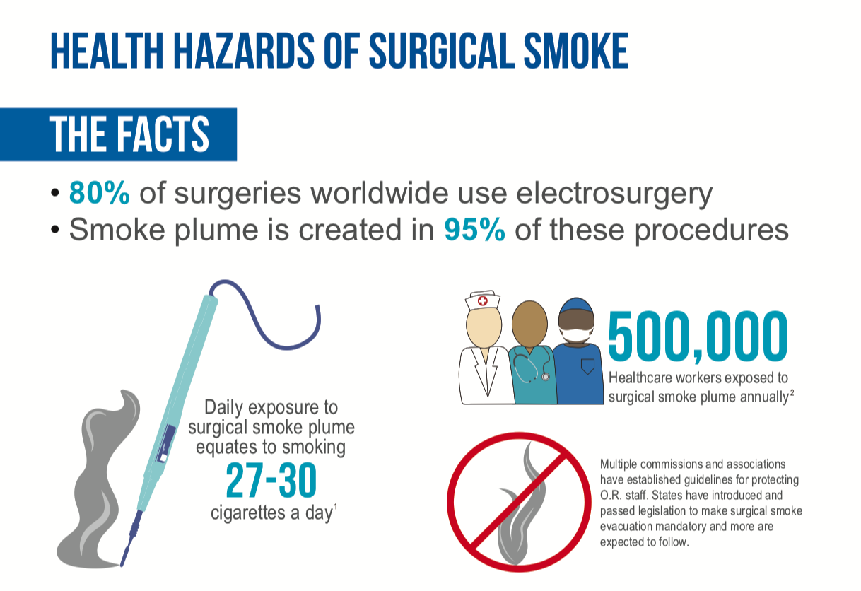 Health Hazards of Surgical Smoke