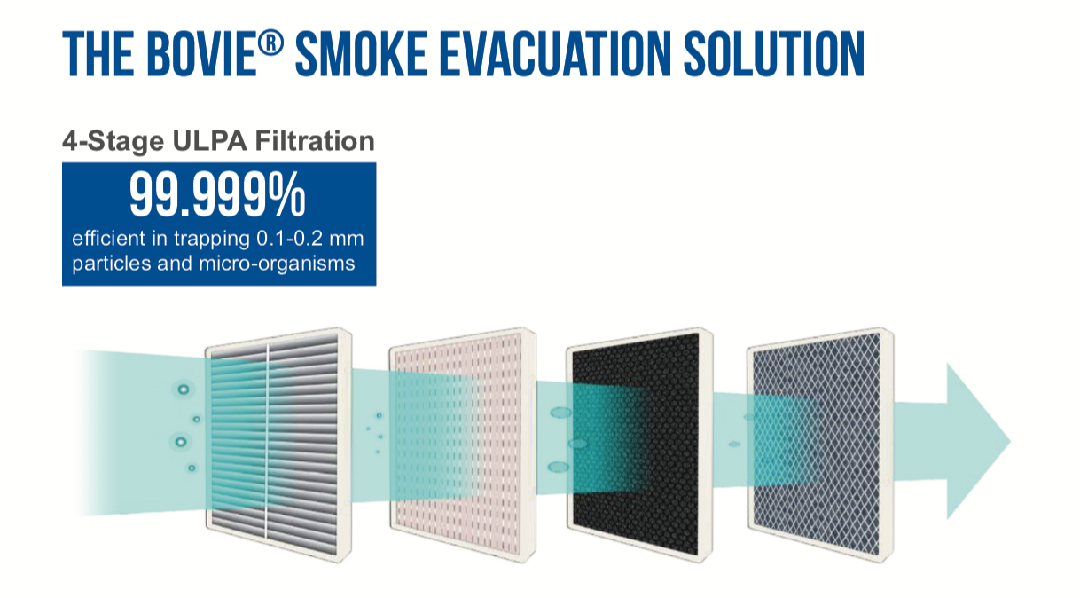 The Bovie Smoke Evacuation Solution